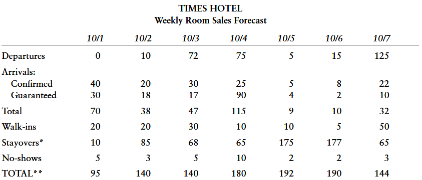 Overbooking (Occupancy Management) in Hotel Front Office