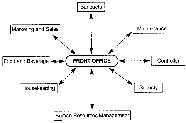 Role of the Front Office in Interdepartmental Communications