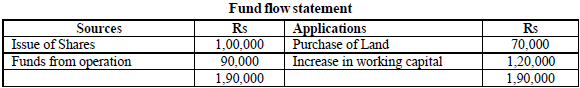 fund flow statement of the enterpris