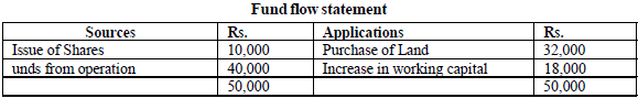 fund flow statement of the firm