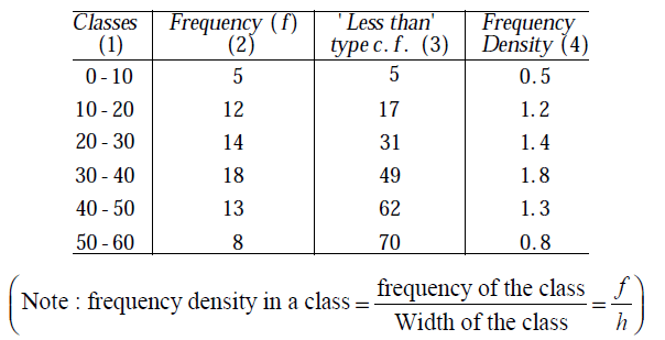 frequency distribution formula