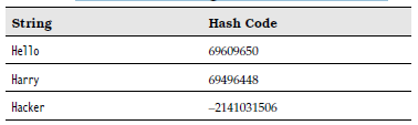 Hash Codes Resulting from the hashCode Function