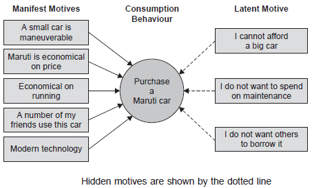 Hidden-motives are shown by the dotted line