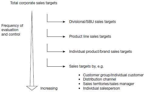 hierarchy of sales analysis and control