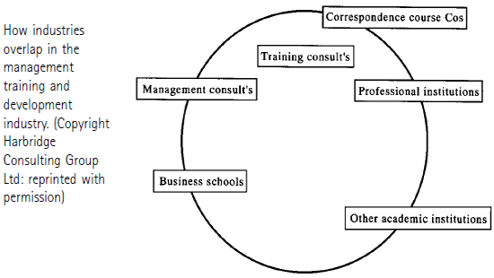 How-industries overlap in the management training and development