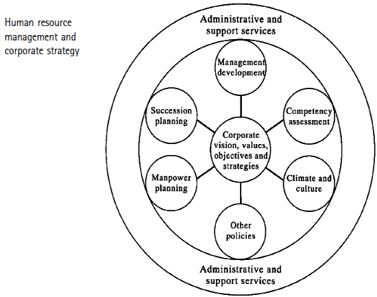 A Framework For Strategic Hr Management In Strategic Management