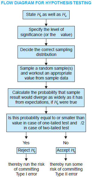 Flow Diagram For Hypothesis Testing In Research Methodology Flow
