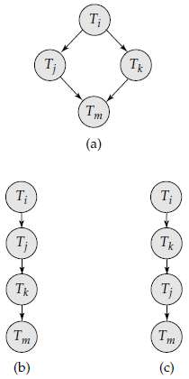 Illustration of topological sorting.