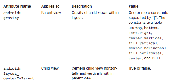 Important Relative Layout View Attributes