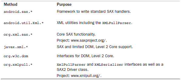 Important XML Utility Packages