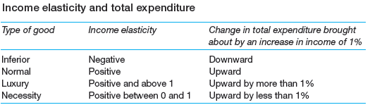 Income-elasticity and total expenditure