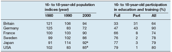 Indices of the 16- to 18-year-old population and participation