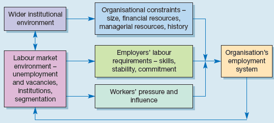Influences on the development of employment systems