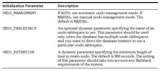 initialization parameters for automatic undo management mode