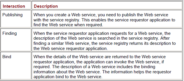 Interactions in the Web Services Model
