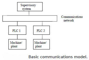 Internal Architecture in Programmable Logic controllers