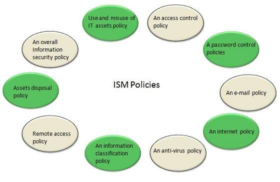 ISM Security Policy