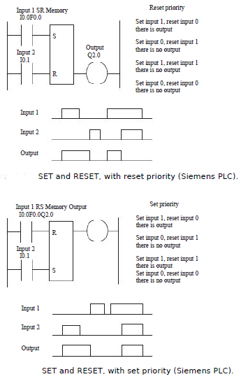 Set and reset in programmable logic controllers set and reset in used to build the pulse one shotfunction described in the previous section figure shows it for a siemens plcf indicates internal relay and figure ccuart Choice Image