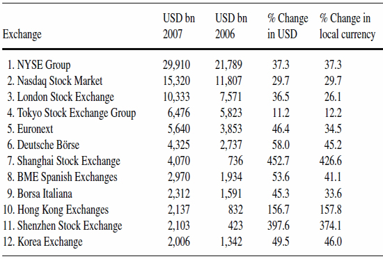 Largest-exchanges-in-share-trading-value