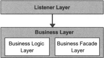 Layers in a Web Service