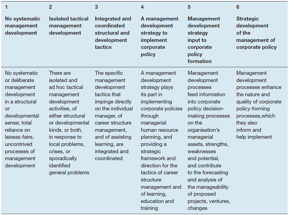 Levels of maturity or organisational management development