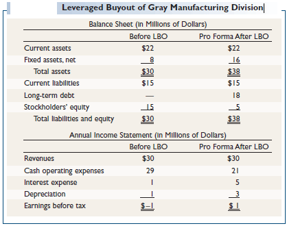 Leveraged-Buyout-of-Gray-Manufacturing-Division