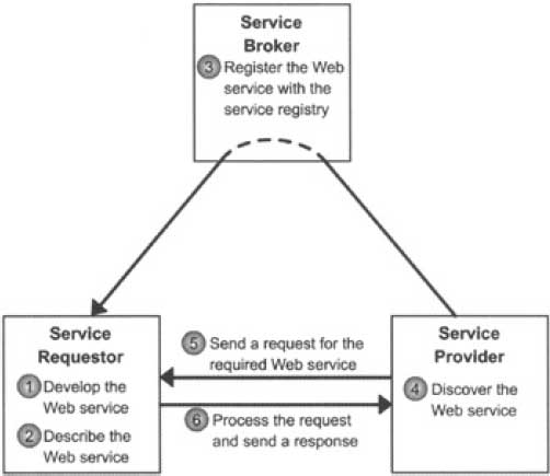 Life Cycle of Java Web Services