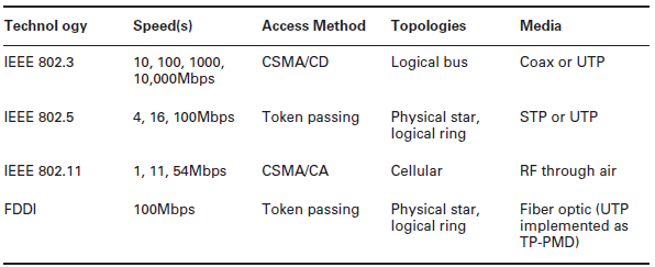 Main Features of Various Network Technologies