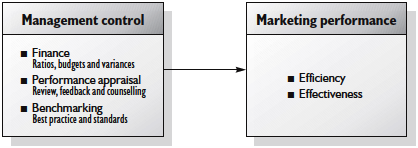 Management control related to marketing
