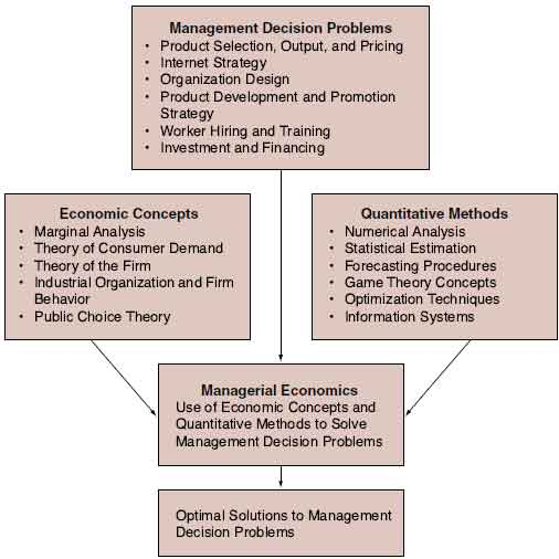 managerial decision making in the aerospace industry case study The study of decision making, consequently, is a palimpsest of intellectual disciplines: mathematics, sociology, psychology, economics, and political science, to name a few.