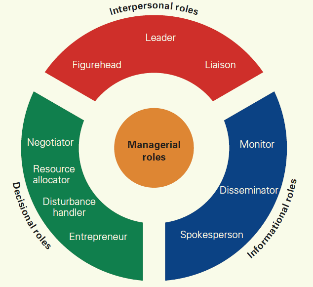 management role in ensuring editorial freedom Role of management in team cohesion the roles that management has in a team that they oversee are extremely important but it is also important for the management to understand the boundaries of what their roles and responsibilities are and what the roles and responsibilities of the team itself are.