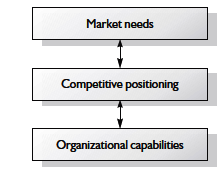 Matching organizational capabilities to market needs through competitive positioning