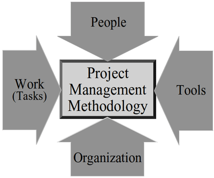 Methodology imputs