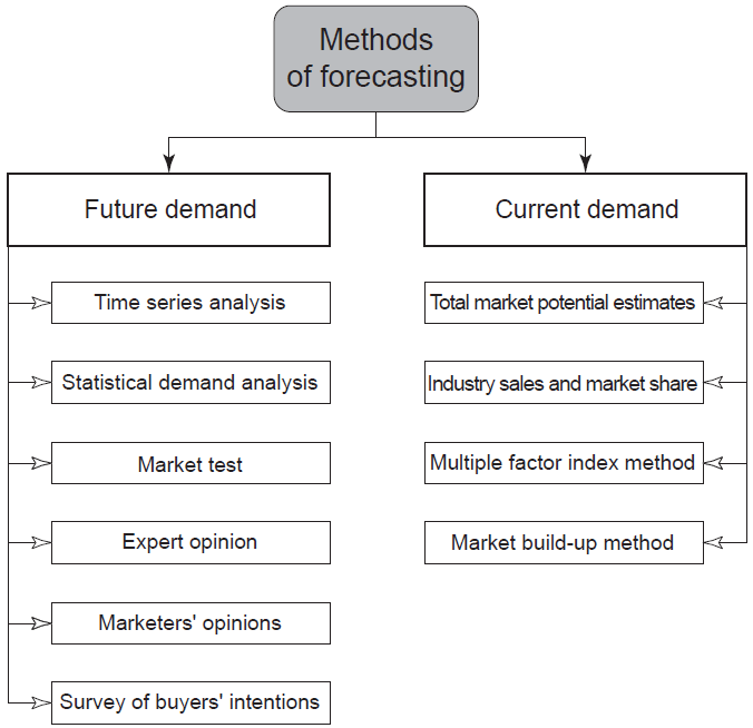 Methods-of-developing-forecasts