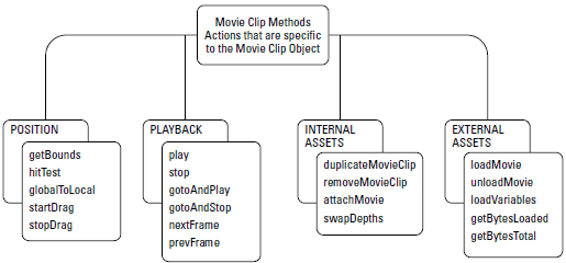 Methods of the Movie Clip Object
