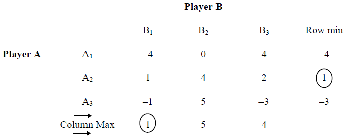 PURE STRATEGIES: GAME WITH SADDLE POINT in Quantitative