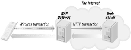 Mobile devices access web servers through a gateway