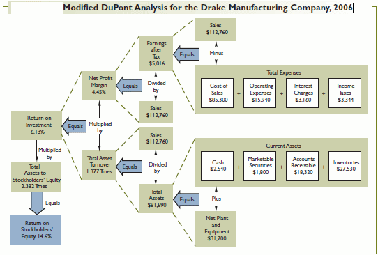 Modified DuPont Analysis for the Drake Manufacturing Company, 2006