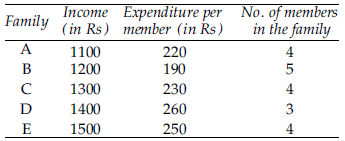 monthly income and expenditure