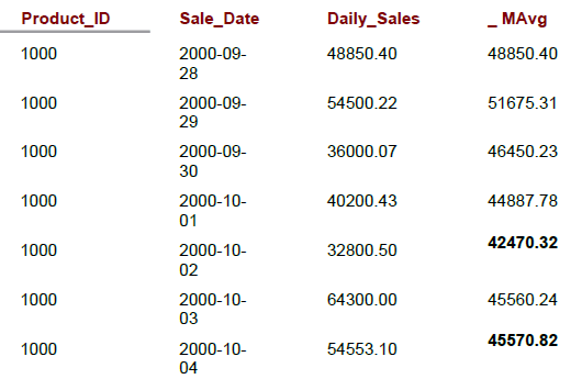 moving average for product 1000 from the Sales table using MAVG