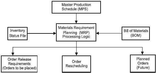 Material Requirement Planning  Mrp  In Production And