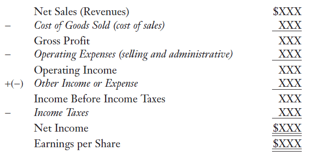 Basic Element of The Income Statement in Financial Reporting and