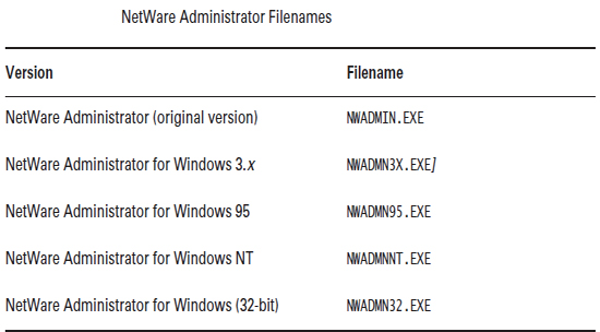 netware administrator file names