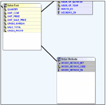 New relationship and added items to the Order Methods query subject