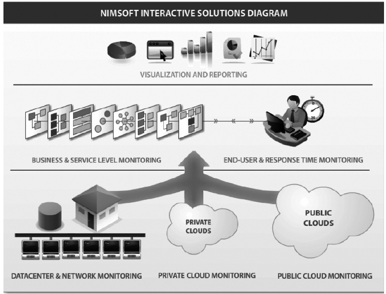 Nimsoft Unified Monitoring (Courtesy CA Technologies, Inc.)