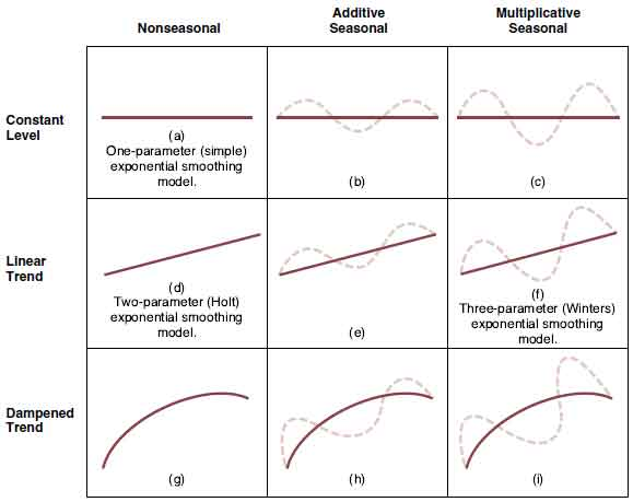 EXPONENTIAL SMOOTHING TECHNIQUES in Managerial Economics