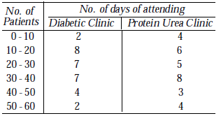 number of patients visiting