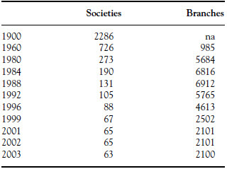 Number of UK Building Societies,1900–2002