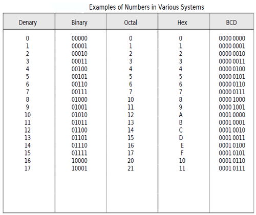 Numbers in the Binary, Octal, Hex, and BCD Systems