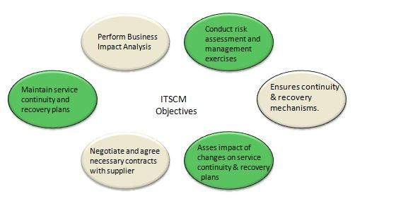 objectives of ITSCM